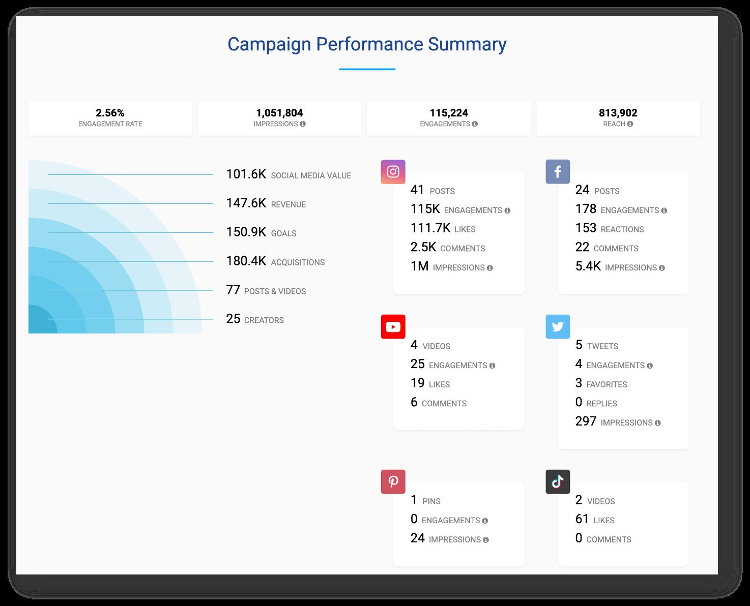 CreatorIQ Software - CIQ Reporting Summary
