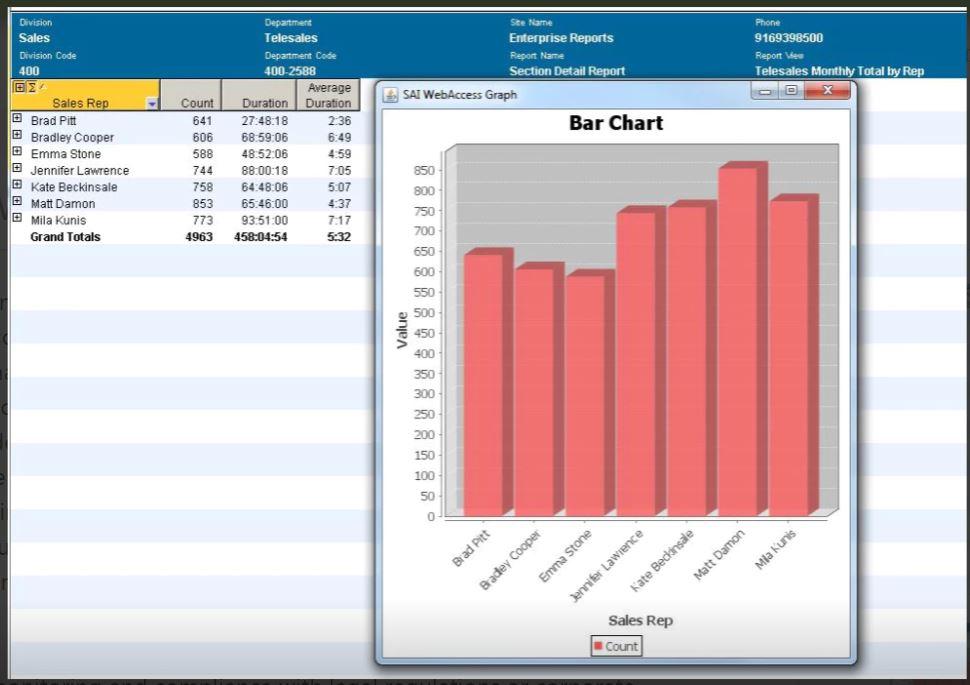 Sales representative performance