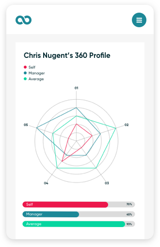 360 behavioral wheel