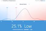 DataRobot screenshot: DataRobot predictions results