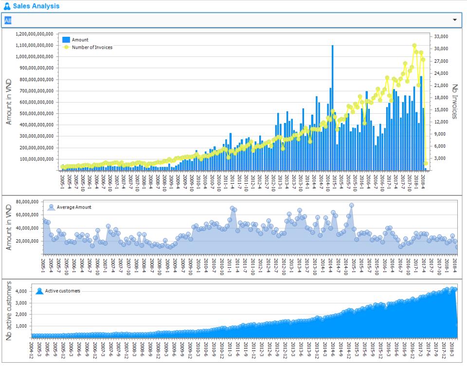 AtemisCloud Software - Sales Analysis
