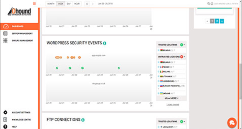 The WordPress plugin allows users to monitor security on their WordPress website