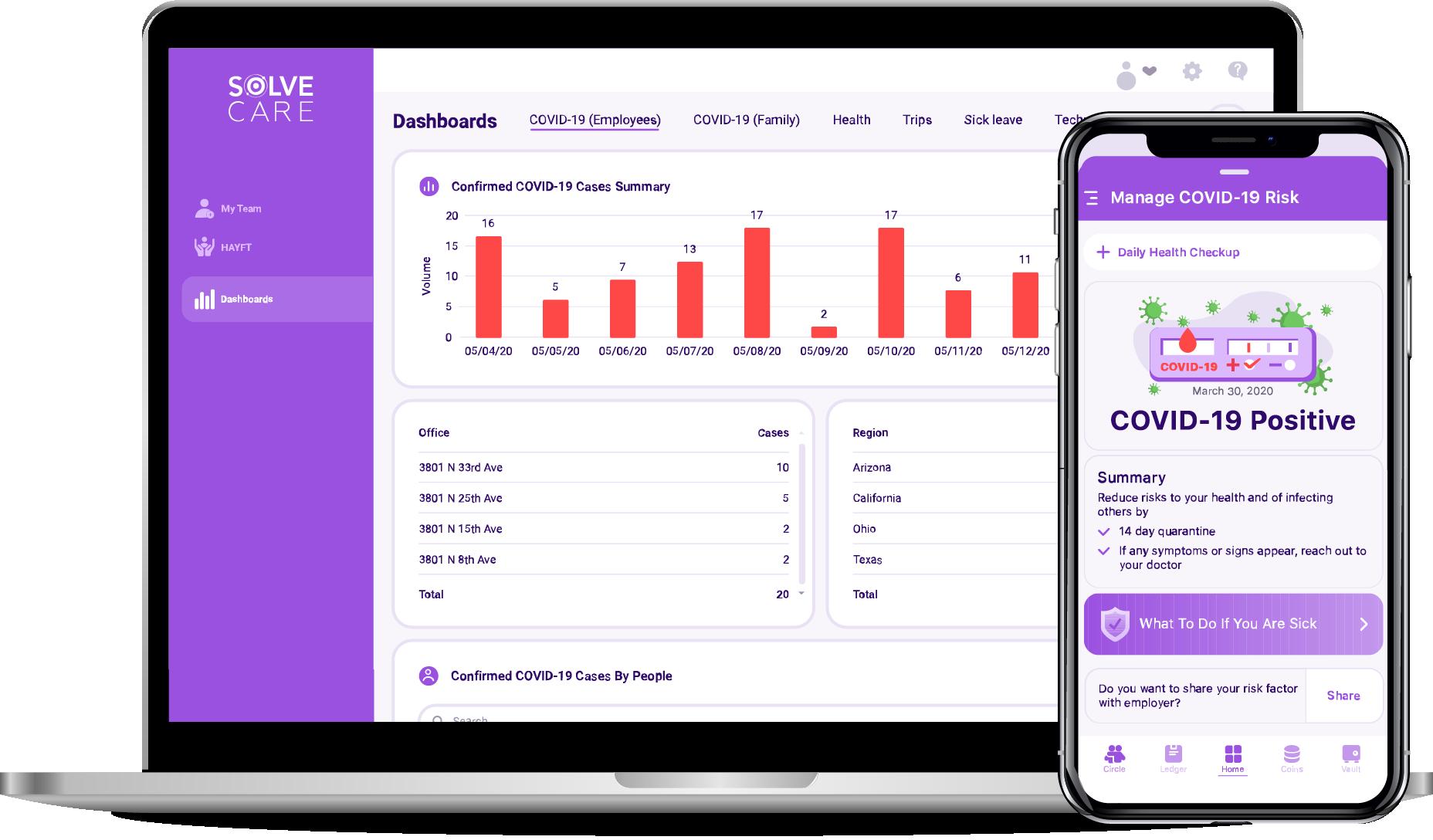 Team.Care Network dashboard
