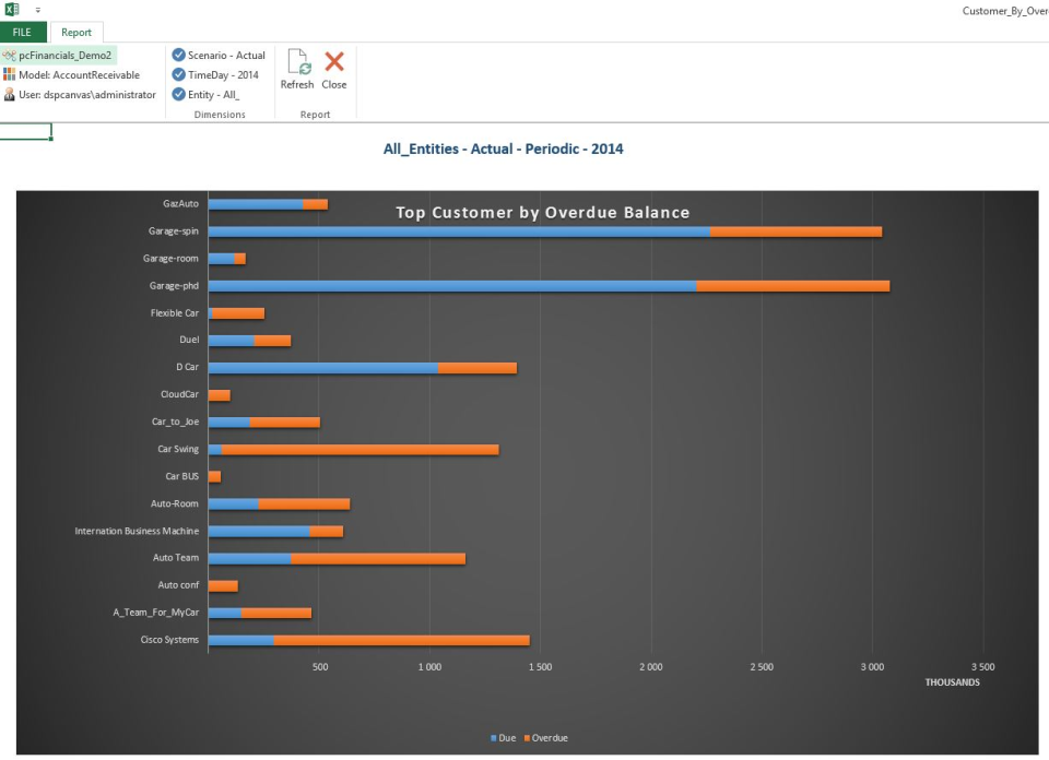 pcFinancials Software - Charts
