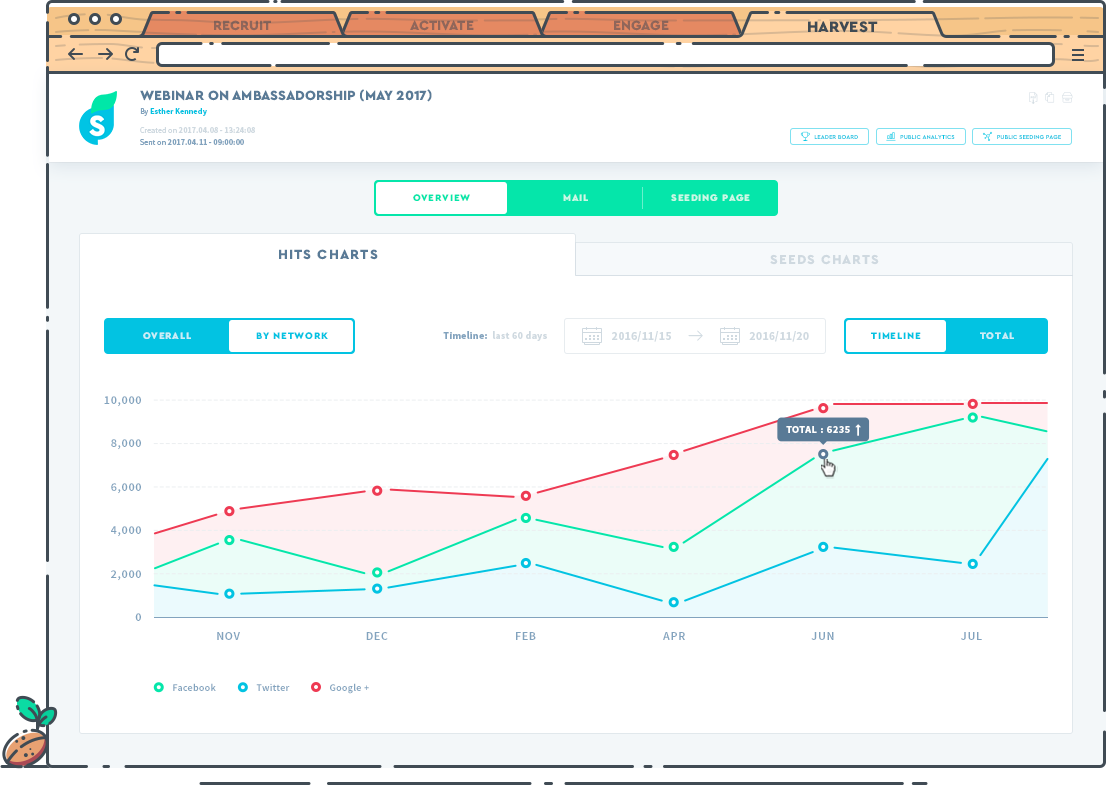 All information can be tracked through the dashboard, including number of shares, reach, conversion rate, and more