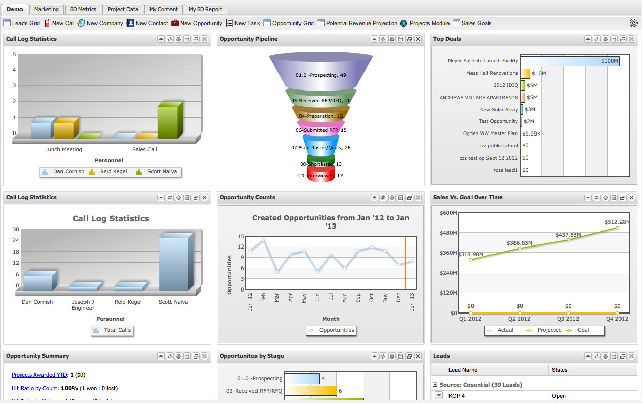 Cosential screenshot: Cosential's dashboard tool puts key data and analyses at each user's fingertips