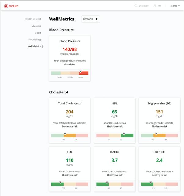 ADURO Software - Aduro wellmetrics
