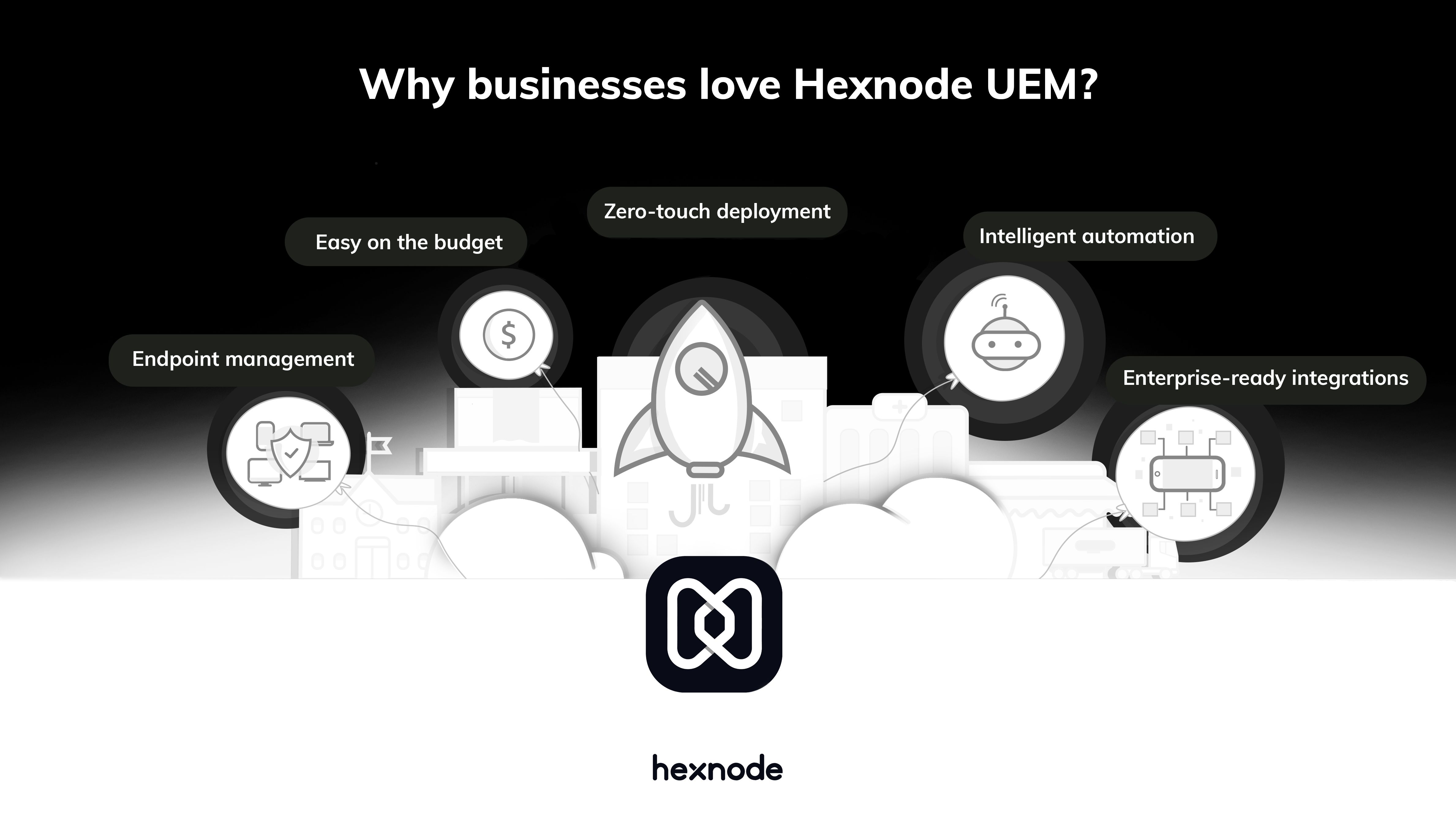 Why Hexnode UEM