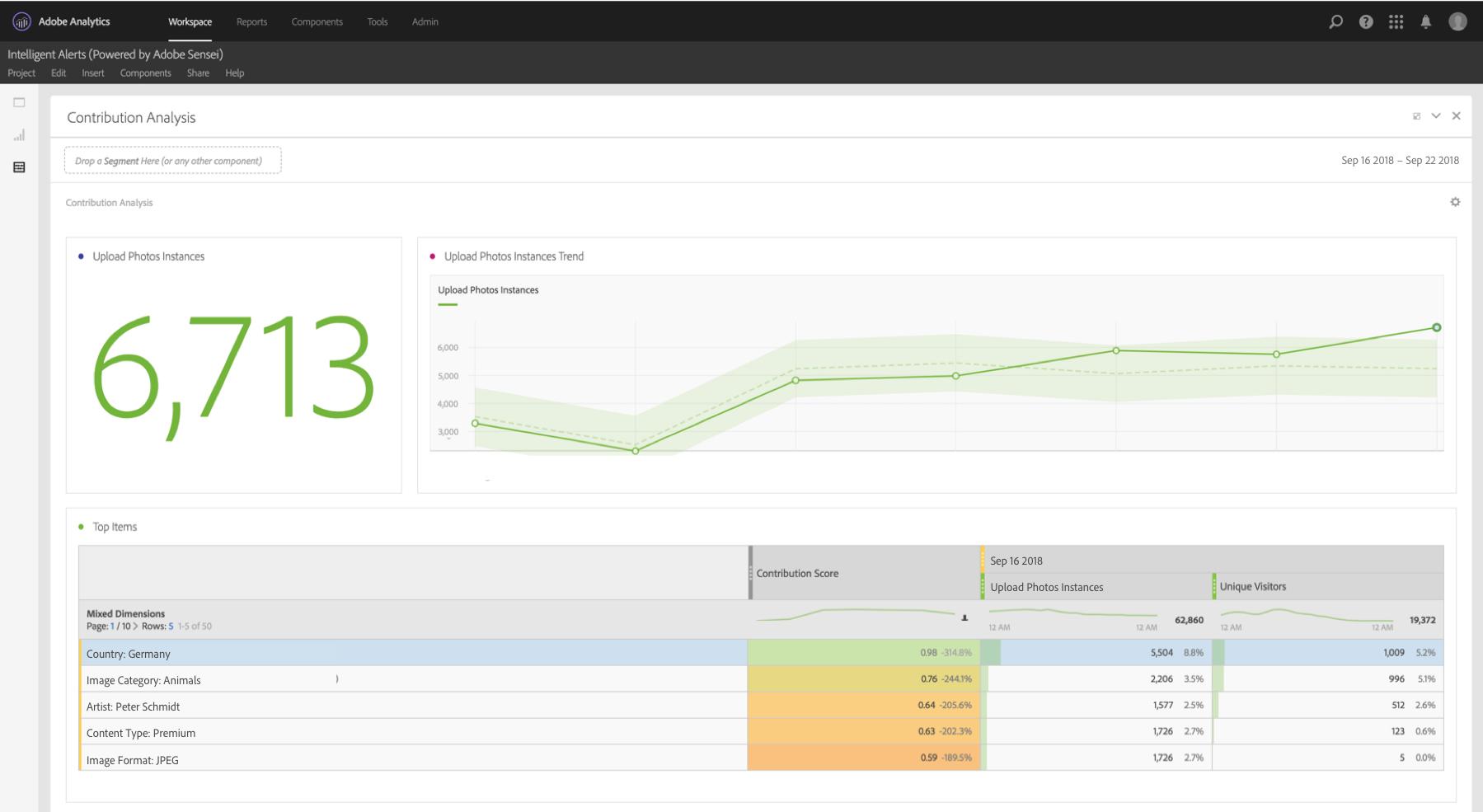 Adobe Analytics contribution analysis