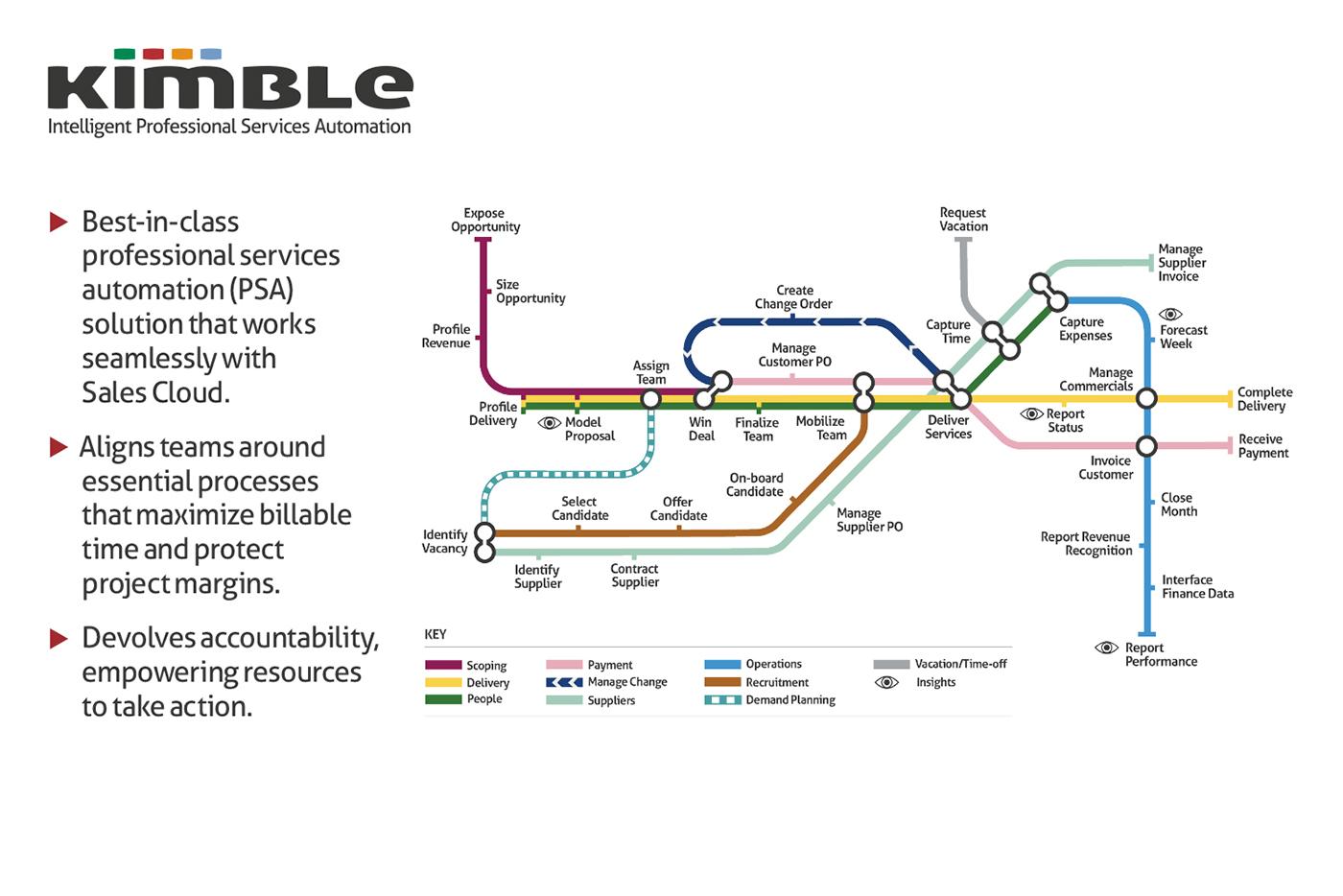 Kimble Software - 2
