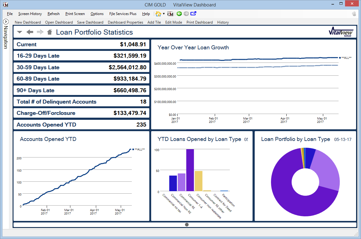 Generate and customize reports on key business metrics