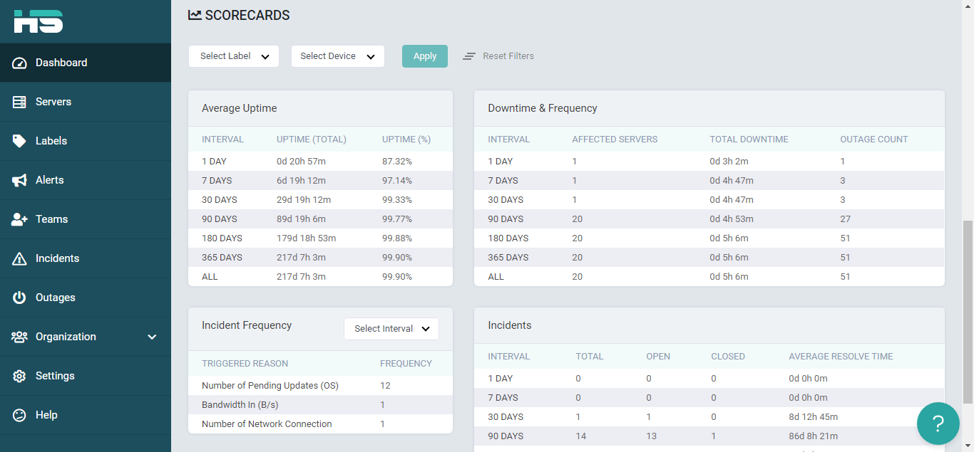 HealthyServers Detailed Dashboard