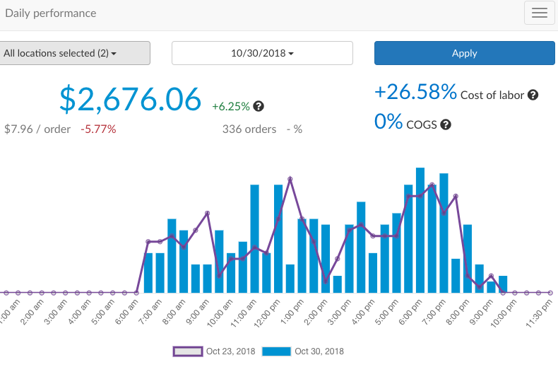 Performance reports can be viewed in real time