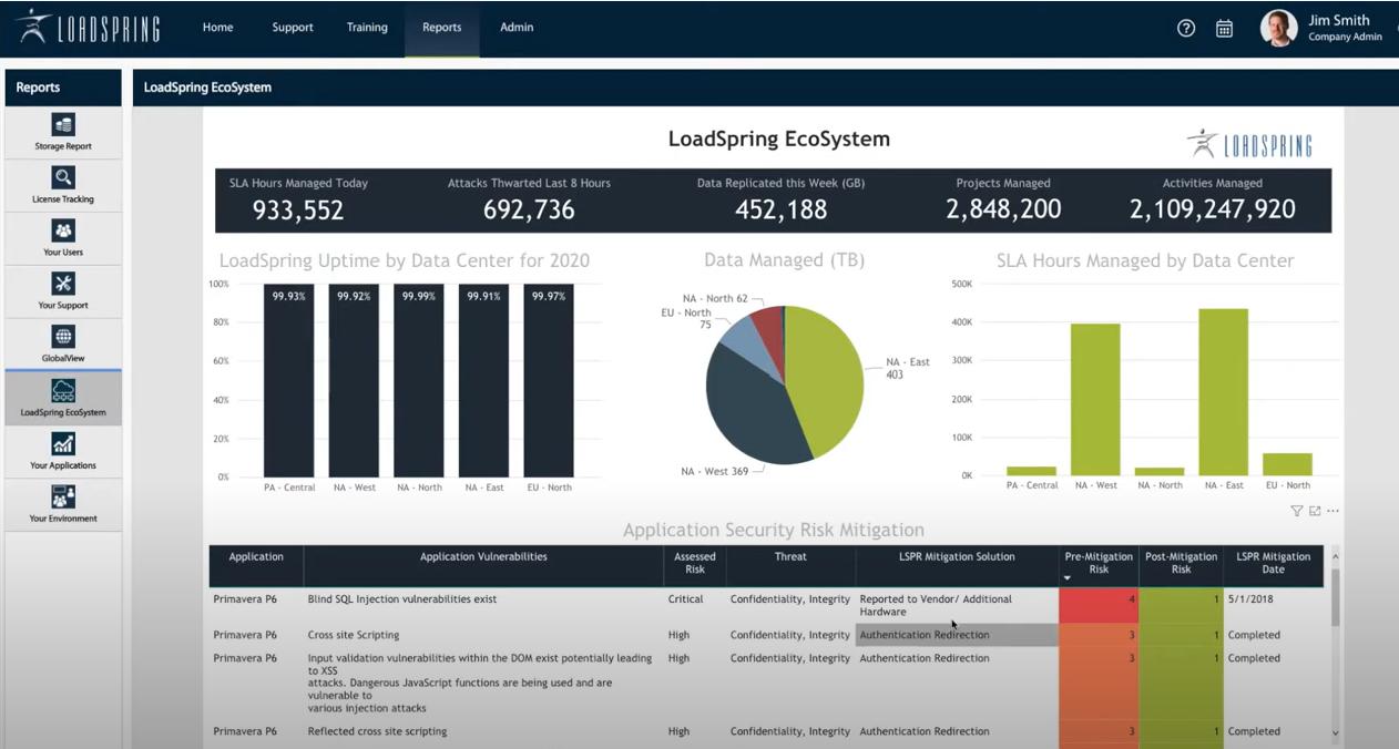 Here is the LoadSpringInsight Dashboard. LoadSpringInsight Enables Intelligent Cloud-Based Project Management. LoadSpringInsight one of many features on the LoadSpring Platform cloud-based project management portal does just that.
