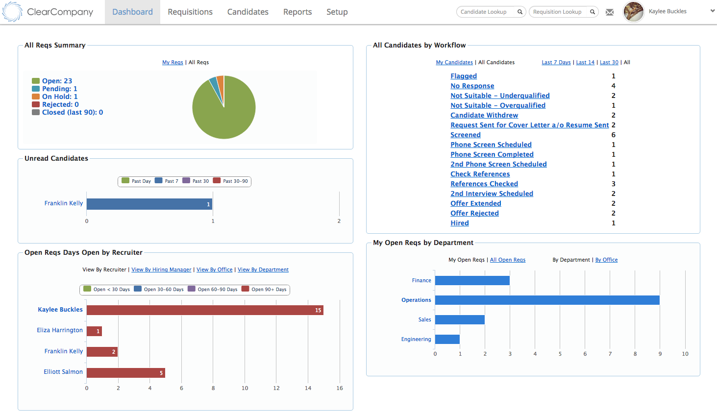 ClearCompany screenshot: ClearCompany Requisition Dashboard