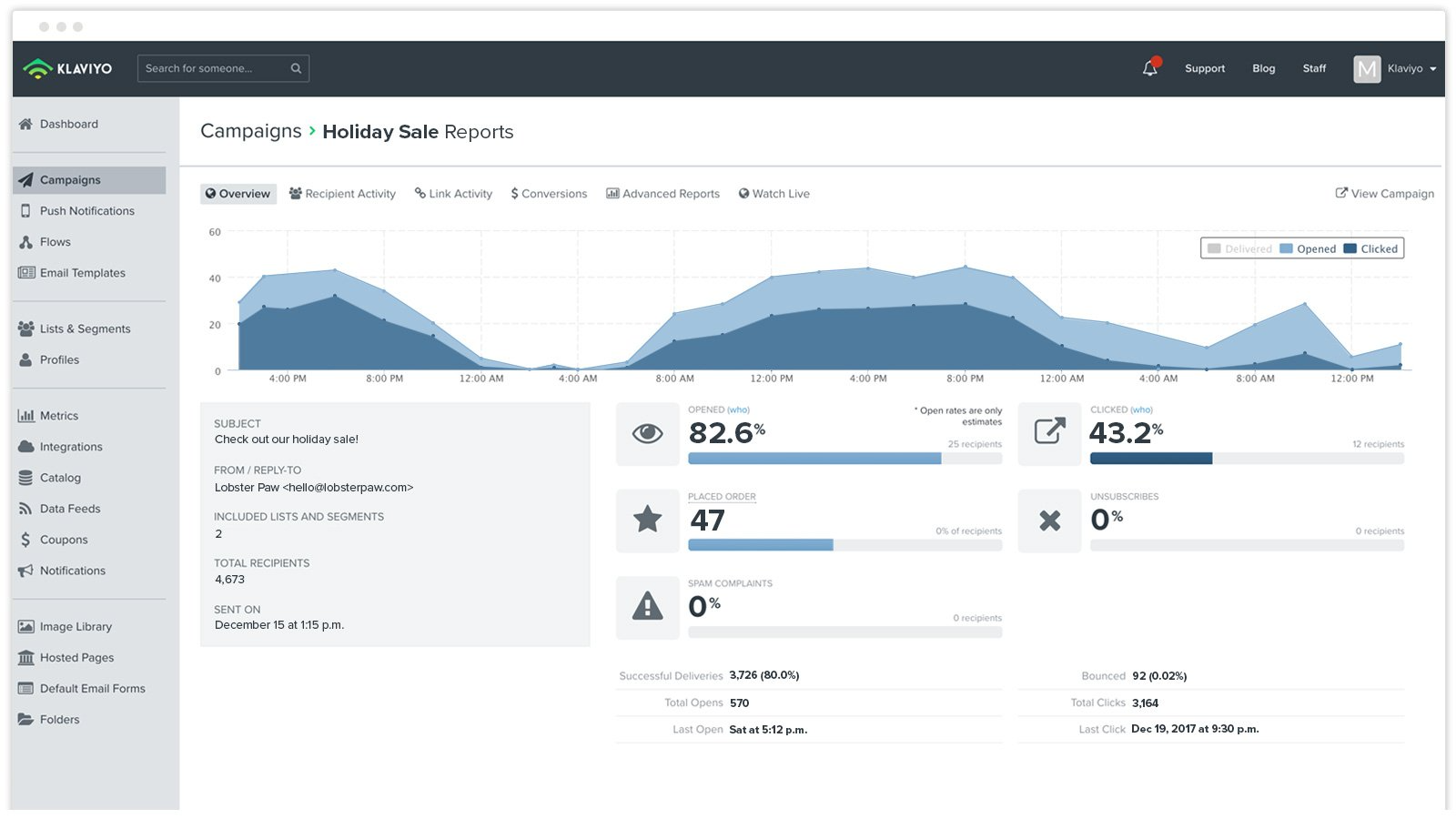 Klaviyo Email Campaign Overview—view real-time email analytics to measure the performance of your sends