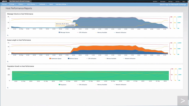 Splunk Enterprise Software - Performance reports