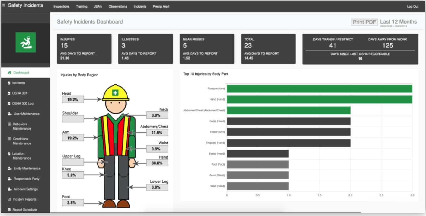 Safety Reports dashboard