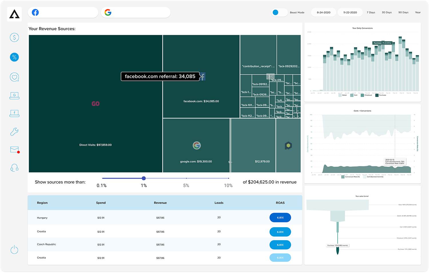 Aphrodite Software - Conversions Dashboard, featuring revenue sources breakdown & funnel optimization. Boost your customer flow with our clear and implementable insights.