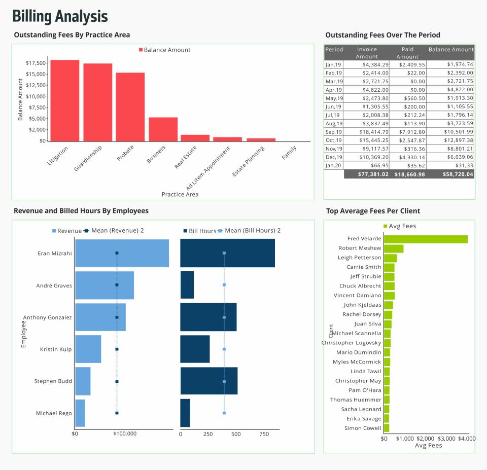 EZlytix billing analysis