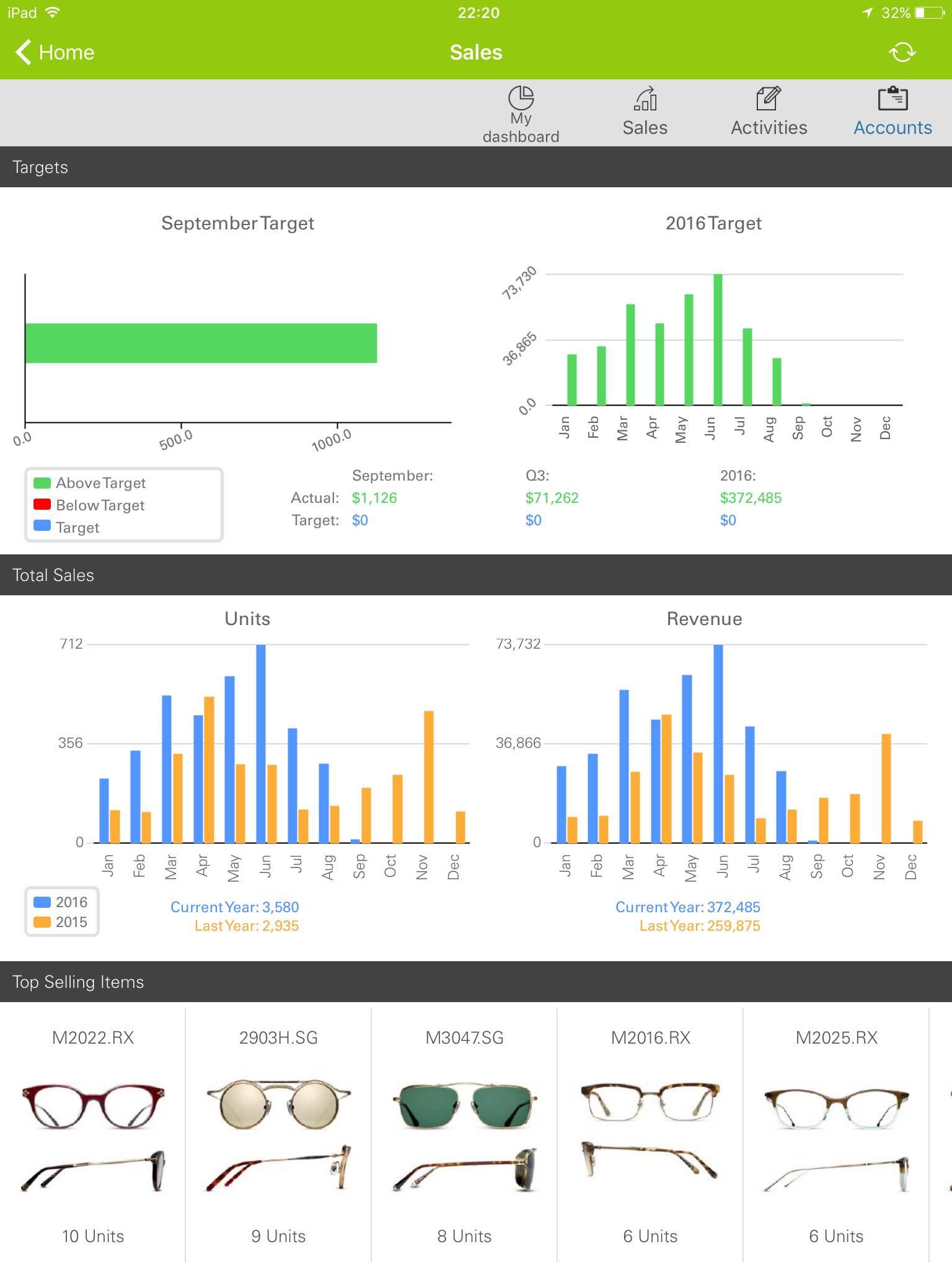 Sales dashboard