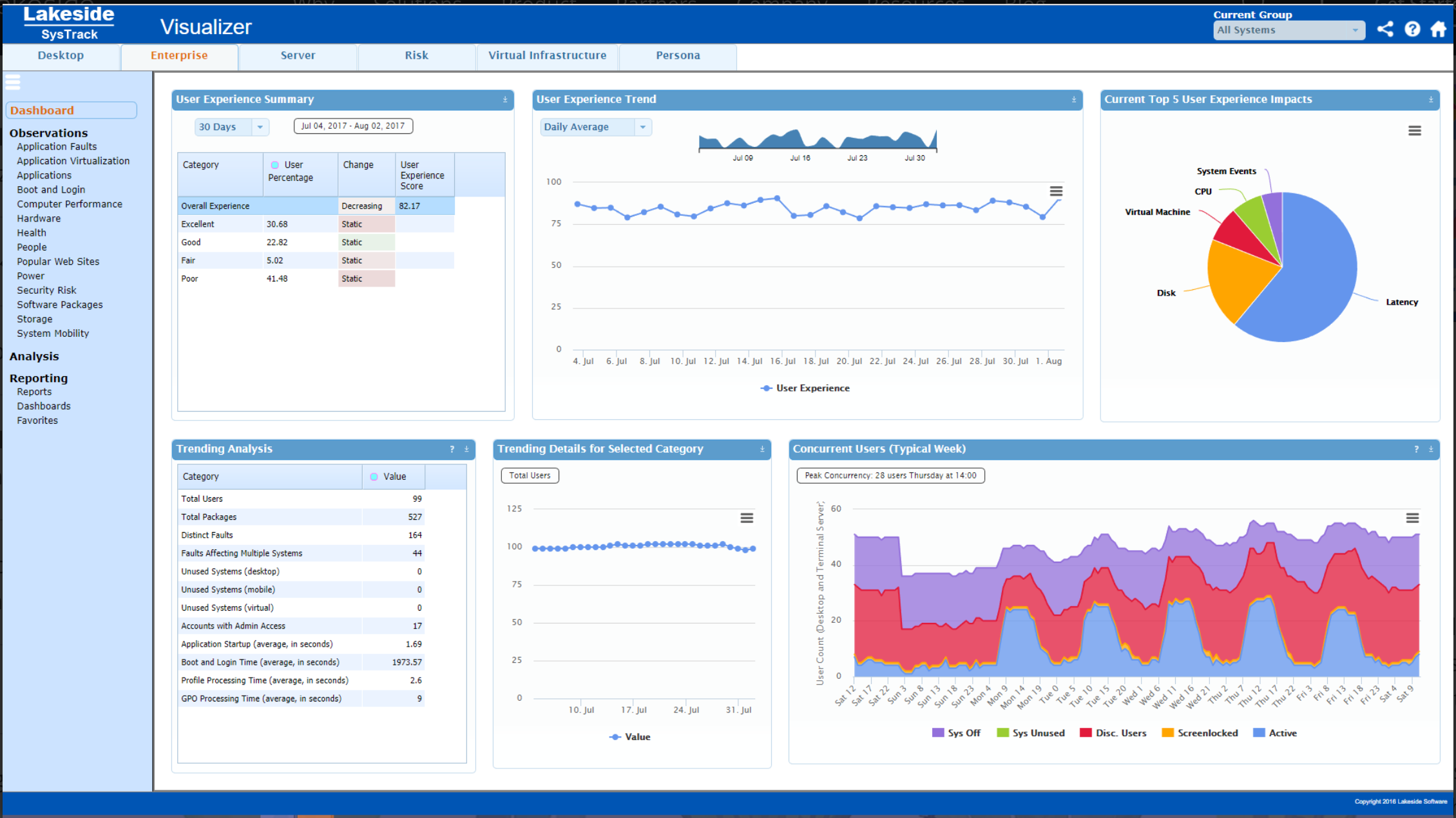 View trending details and a user experience summary from the dashboard