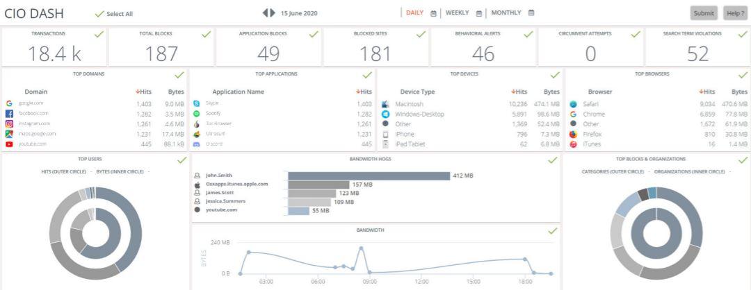 ContentKeeper track daily metrics