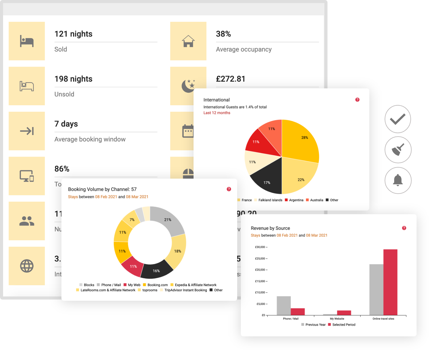 Property Analytics Dashboard - Performance Manager