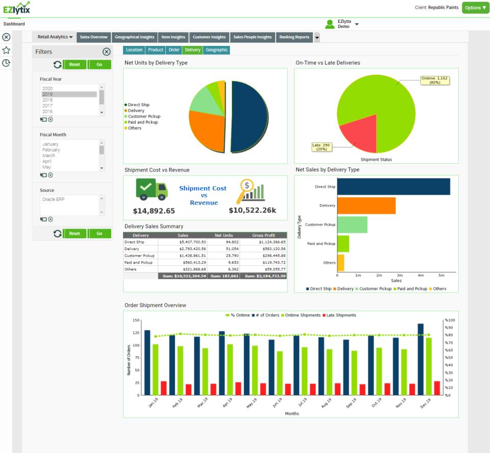 EZlytix delivery analysis