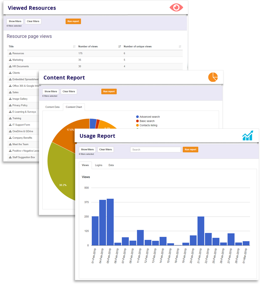 Over 17 Management Reports tracking site usage and user engagement with content