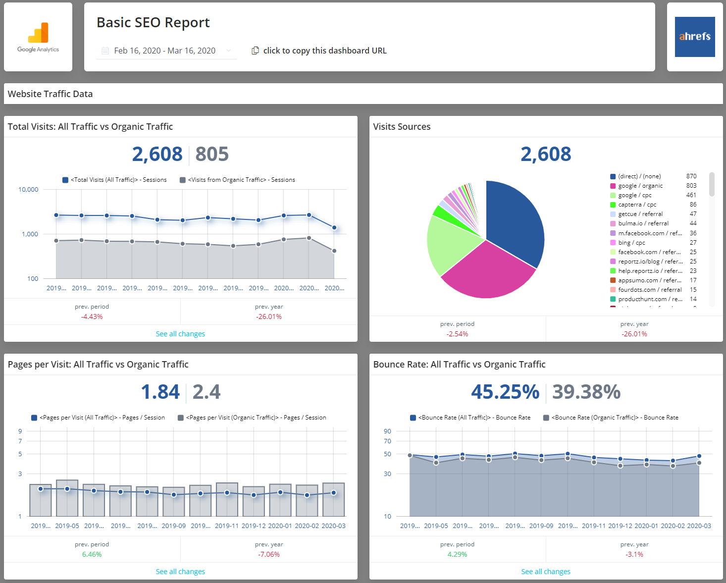 Basic SEO Report | This template was created with one thing in mind - So SEO professionals can get an overview of how their key results are performing shown from an organic perspective as well as on a total level. 50+ KPIs inside from 6 different sources
