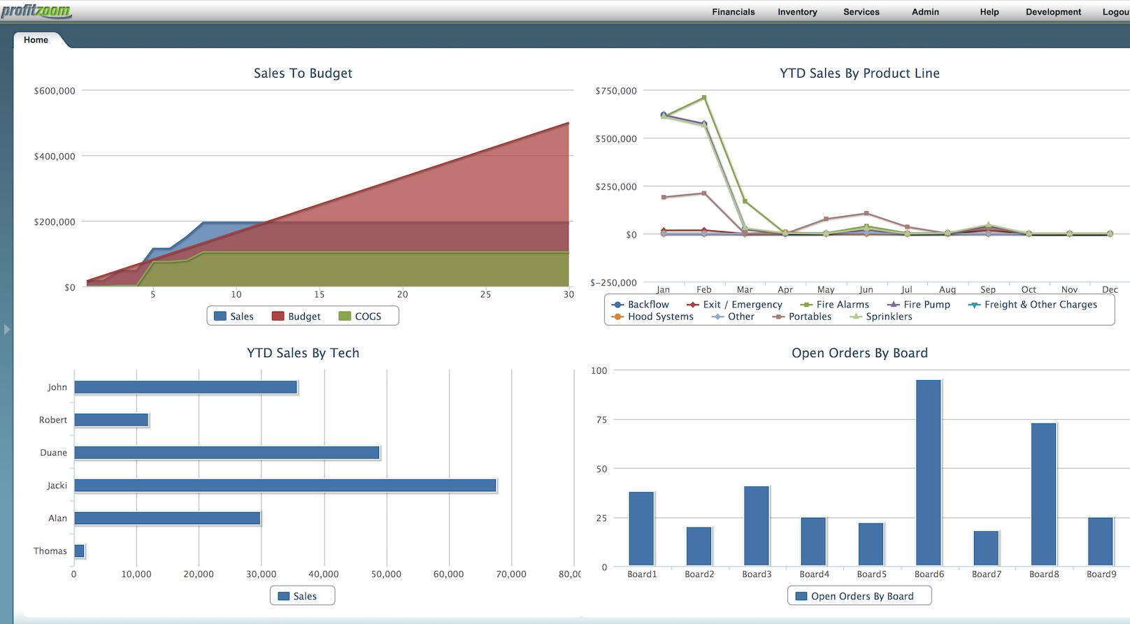 ProfitZoom Software - Dashboards