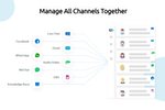 Comm100 Live Chat screenshot: Manage All Channels Together