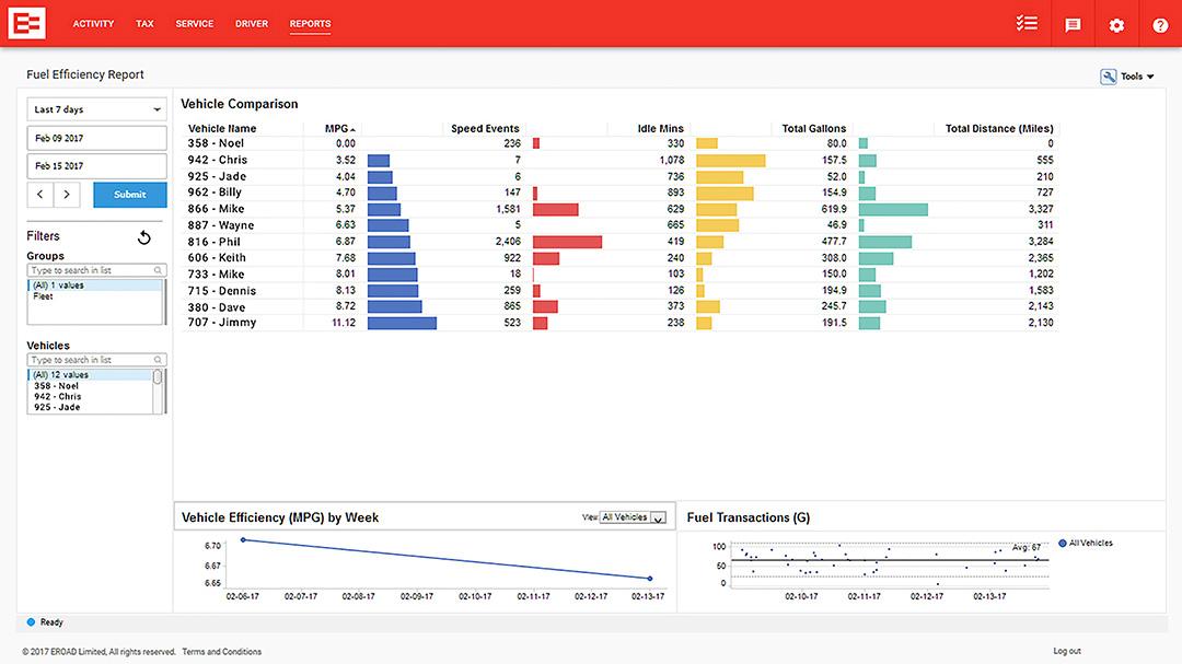 EROAD full efficiency report