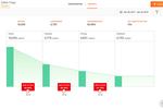 Zoho PageSense screenshot: Monitor the visitor journey with funnel reports outlining drop-off rates, number of visitors, conversions, and more