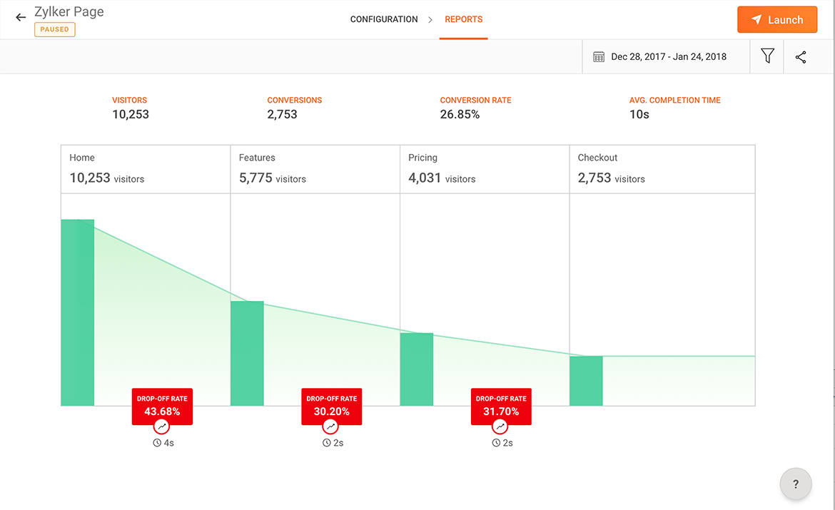 Monitor the visitor journey with funnel reports outlining drop-off rates, number of visitors, conversions, and more