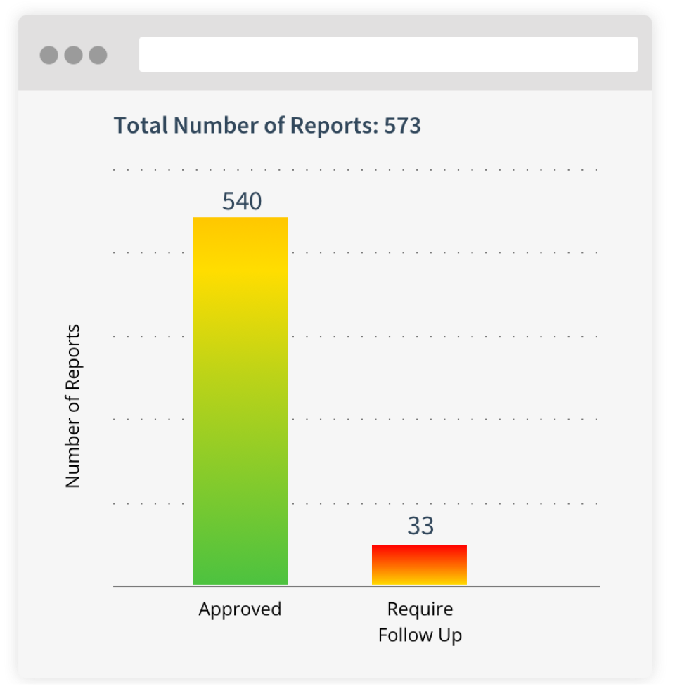 See at-a-glance how many reports require a follow-up