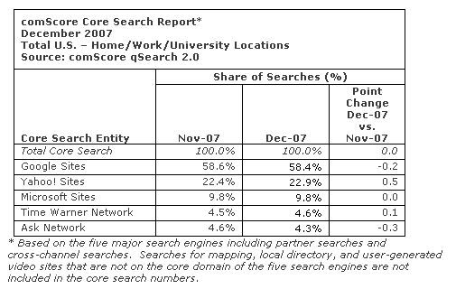 comScore - Digital Analytics - Results