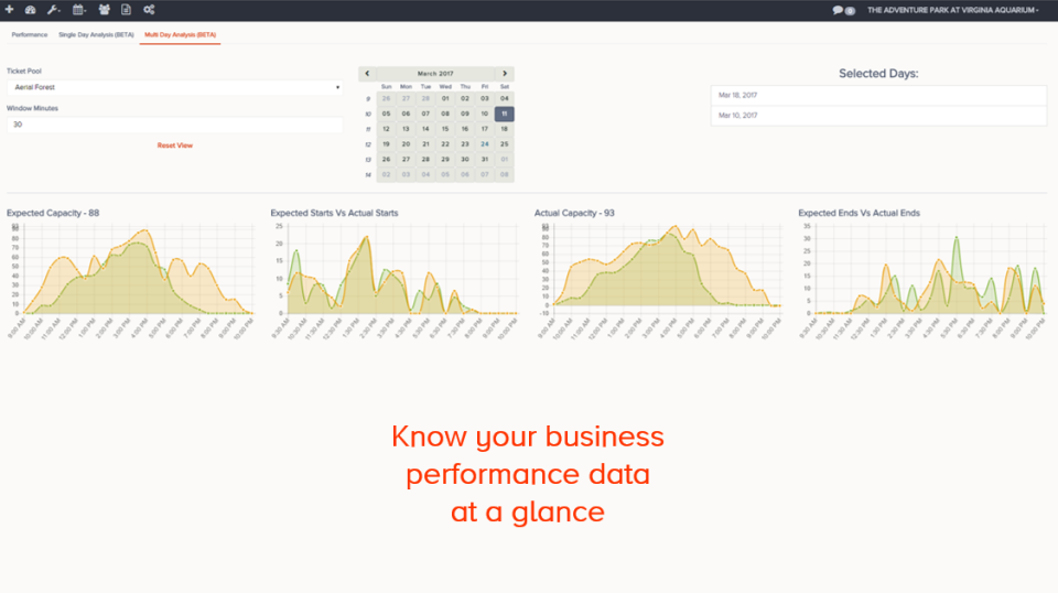 The Flybook screenshot: Extensive reporting options include chart visualizations showing end of day, accounting and marketing performance with the ability to download and print spreadsheets