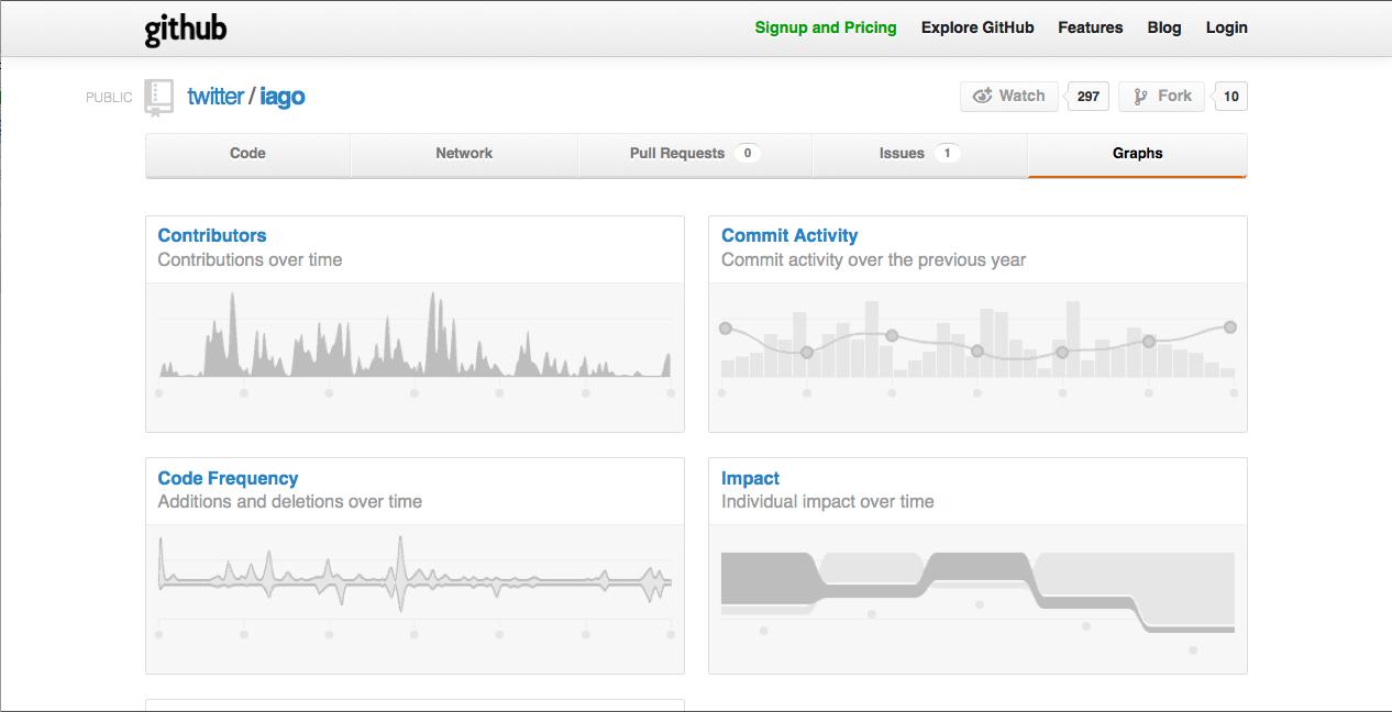 GitHub graphs