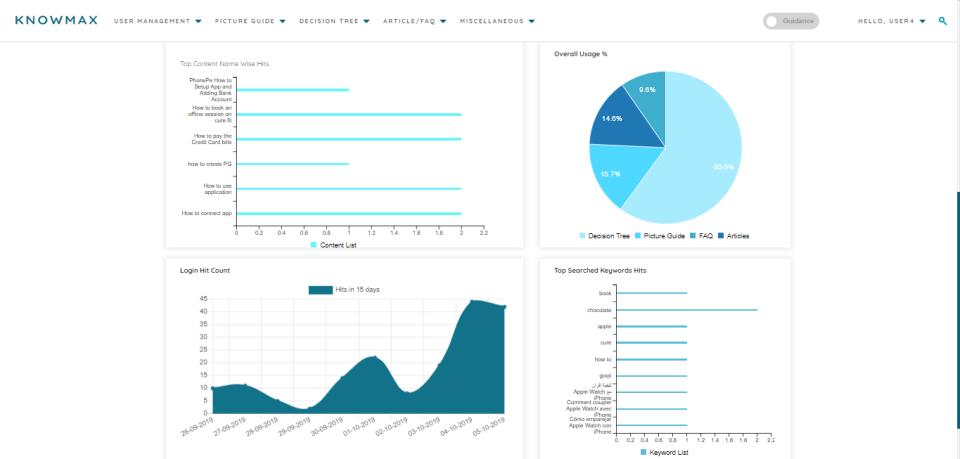Knowmax decision tree analytics with predictive capabilities