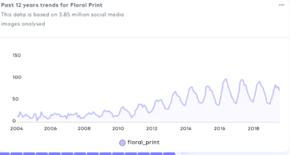 Greendeck trend analysis screenshot