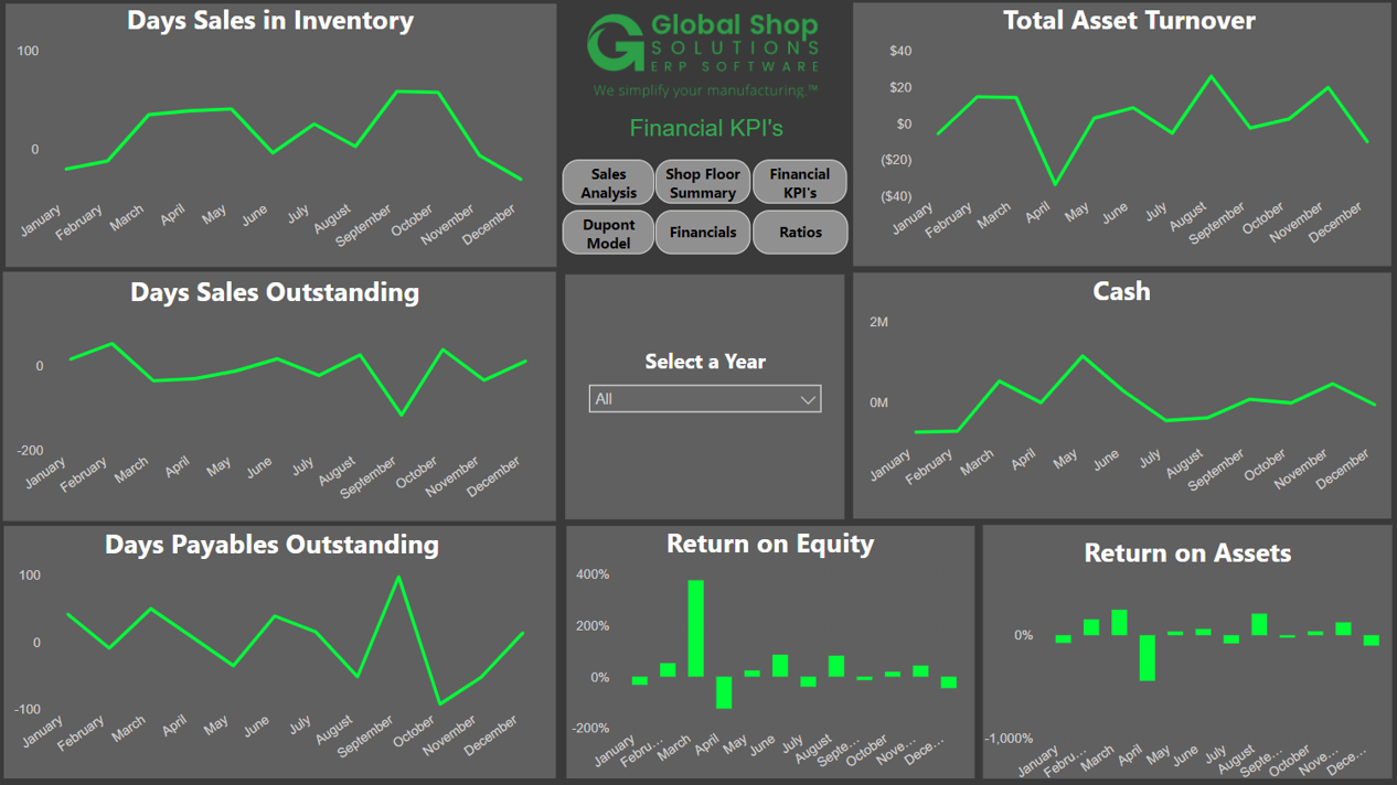 Global Shop Solutions Key Performance Indicators (KPIs)