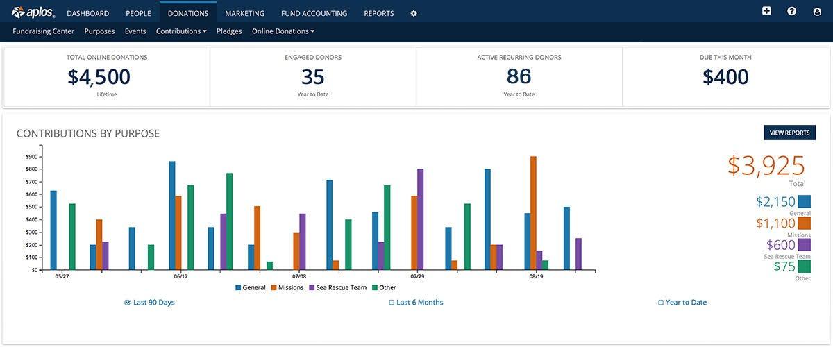 Aplos Software - Contribution tracking