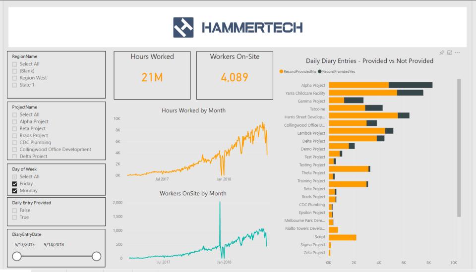 HammerTech operations monitoring screenshot