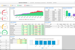 Five9 screenshot: Supervisor dashboard with reports on KPIs