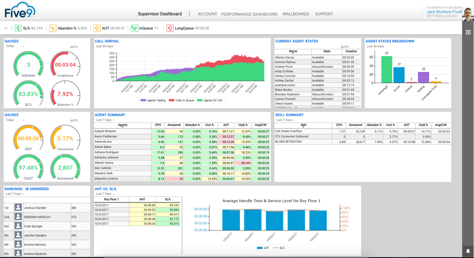 Supervisor dashboard with reports on KPIs