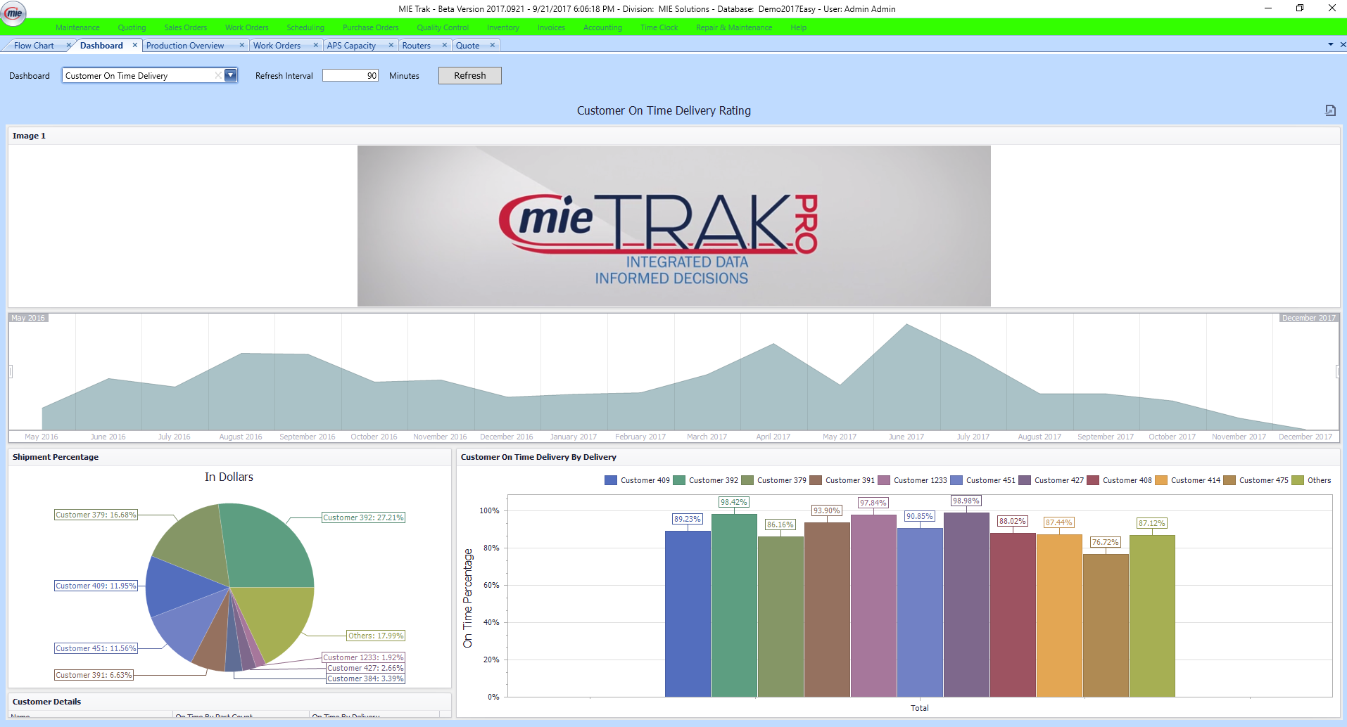 MIE Trak Pro Software - Dashboard