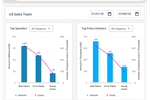 AppZen screenshot: Compare employee expense behavior across departments, cost centers, and individual teams to identify top expense violators