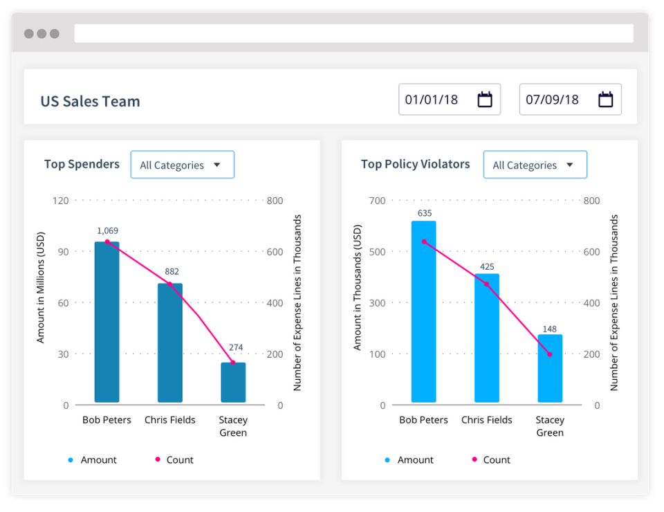 Compare employee expense behavior across departments, cost centers, and individual teams to identify top expense violators